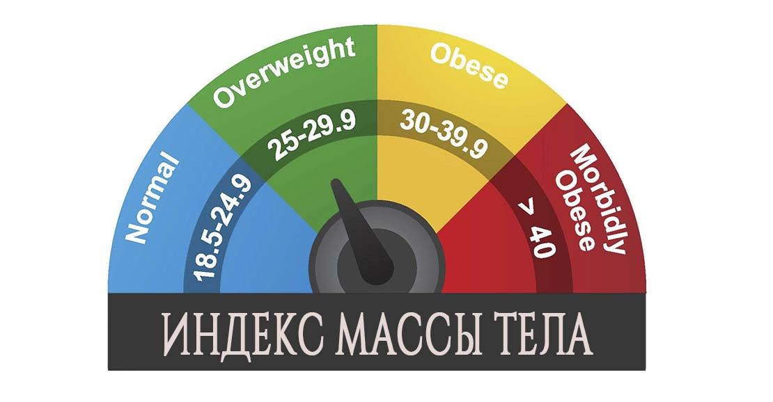 Как рассчитать избыточную массу тела